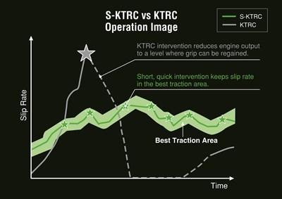 Tasa de deslizamiento de operación de S-KTRC vs KTRC a lo largo del tiempo