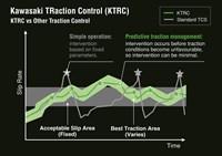 Control de tracción Kawasaki frente a otros controles de tracción