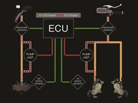 Diagrama de la ECU de la tecnología avanzada de frenado coactivo de Kawasaki