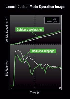 Velocidad de deslizamiento y velocidad de funcionamiento del modo de control de lanzamiento con el tiempo