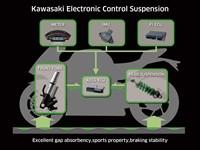 Características de la suspensión de control electrónico Kawasaki