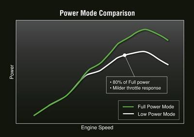 Comparación del modo de potencia potencia versus velocidad del motor