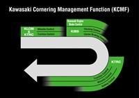 Diagrama de control de la función de gestión de curvas de Kawasaki