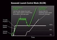 Velocidad del modo de control de lanzamiento de Kawasaki y posición del acelerador a lo largo del tiempo