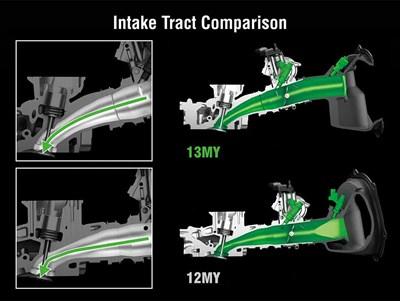 Comparación del tracto de admisión de inyectores dobles
